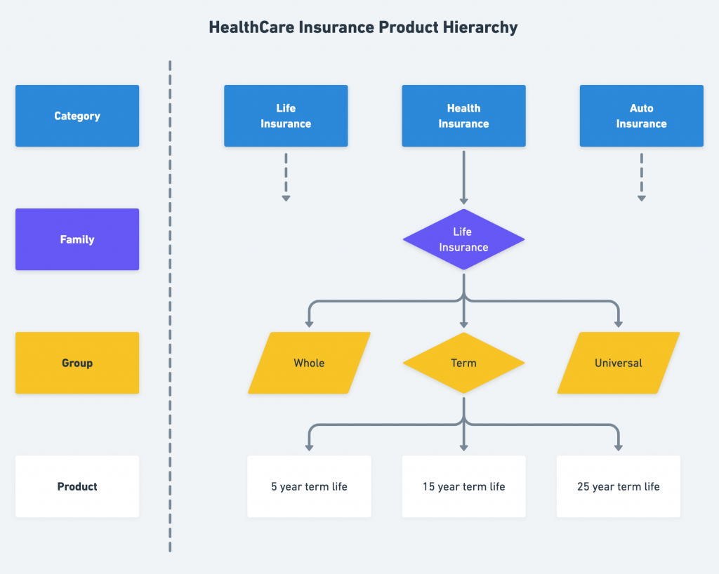 HealthCare Insurance Product Hierarchy 1