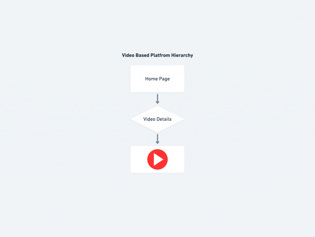 Video Based Platfrom Hierarchy